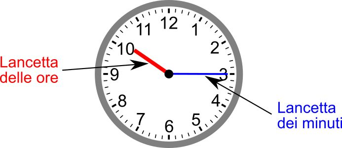 come insegnare orologio ai bambini